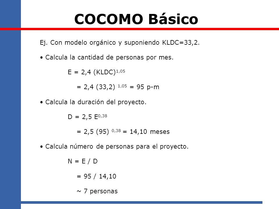 Ej. Con modelo orgánico y suponiendo KLDC=33,2. Calcula la cantidad de personas por mes. E = 2,4 (KLDC) 1,05 = 2,4 (33,2) 1,05 = 95 p-m Calcula la dur