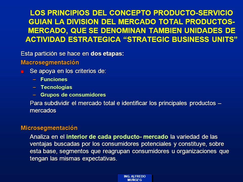 ING. ALFREDO MUÑOZ G LOS PRINCIPIOS DEL CONCEPTO PRODUCTO-SERVICIO GUIAN LA DIVISION DEL MERCADO TOTAL PRODUCTOS- MERCADO, QUE SE DENOMINAN TAMBIEN UN
