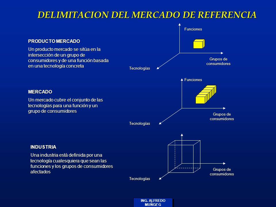 ING. ALFREDO MUÑOZ G DELIMITACION DEL MERCADO DE REFERENCIA PRODUCTO MERCADO Un producto mercado se sitúa en la intersección de un grupo de consumidor