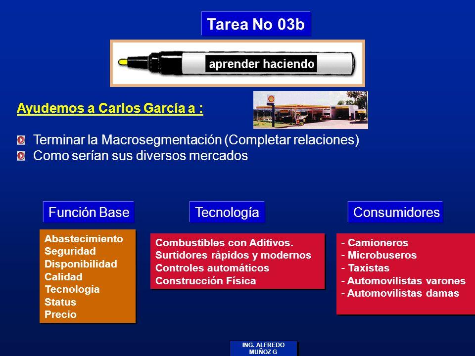 ING. ALFREDO MUÑOZ G Ayudemos a Carlos García a : Terminar la Macrosegmentación (Completar relaciones) Como serían sus diversos mercados Tarea No 03b
