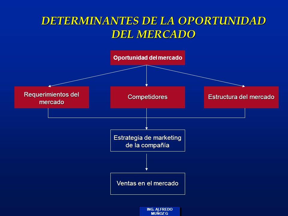 ING. ALFREDO MUÑOZ G DETERMINANTES DE LA OPORTUNIDAD DEL MERCADO Oportunidad del mercado Competidores Requerimientos del mercado Estructura del mercad