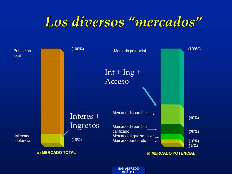 ING. ALFREDO MUÑOZ G Los diversos mercados Población total Mercado potencial (100%) (10%) a) MERCADO TOTAL Mercado disponible calificado Mercado al qu