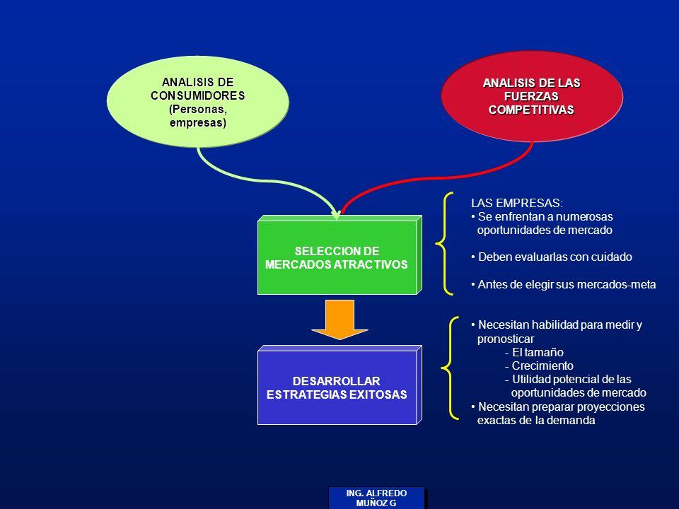 ING. ALFREDO MUÑOZ G ANALISIS DE CONSUMIDORES (Personas, empresas) ANALISIS DE LAS FUERZAS COMPETITIVAS SELECCION DE MERCADOS ATRACTIVOS DESARROLLAR E