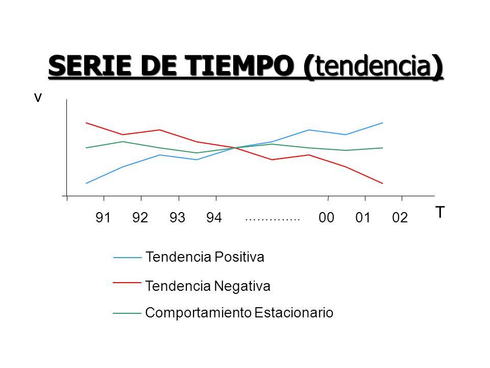 SERIE DE TIEMPO (tendencia) Tendencia Positiva Tendencia Negativa Comportamiento Estacionario 91929394 ………….. 000102 T v