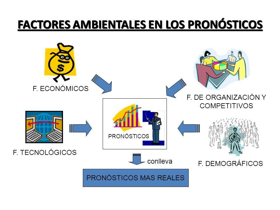 FACTORES AMBIENTALES EN LOS PRONÓSTICOS PRONÓSTICOS F. ECONÓMICOS F. TECNOLÓGICOS F. DE ORGANIZACIÓN Y COMPETITIVOS F. DEMOGRÁFICOS conlleva PRONÓSTIC