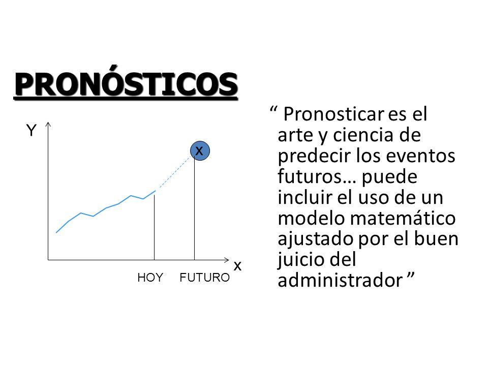 PRONÓSTICOS Pronosticar es el arte y ciencia de predecir los eventos futuros… puede incluir el uso de un modelo matemático ajustado por el buen juicio