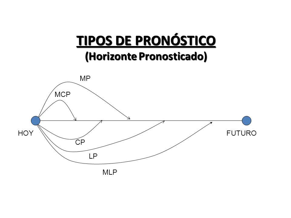 TIPOS DE PRONÓSTICO (Horizonte Pronosticado) MP CP LP MLP FUTUROHOY MCP