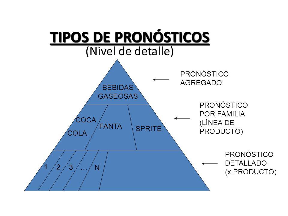 TIPOS DE PRONÓSTICOS TIPOS DE PRONÓSTICOS (Nivel de detalle) BEBIDAS GASEOSAS COCA COLA FANTA SPRITE 1 2 3 … N PRONÓSTICO AGREGADO PRONÓSTICO POR FAMI