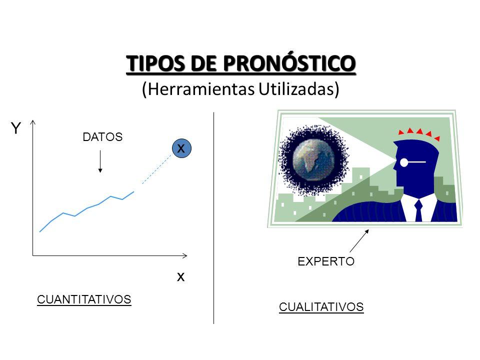 TIPOS DE PRONÓSTICO TIPOS DE PRONÓSTICO (Herramientas Utilizadas) CUANTITATIVOS CUALITATIVOS EXPERTO x x Y DATOS