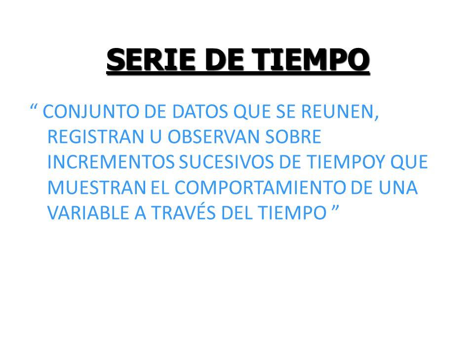 SERIE DE TIEMPO (tendencia) Tendencia Positiva Tendencia Negativa Comportamiento Estacionario 91929394 …………..