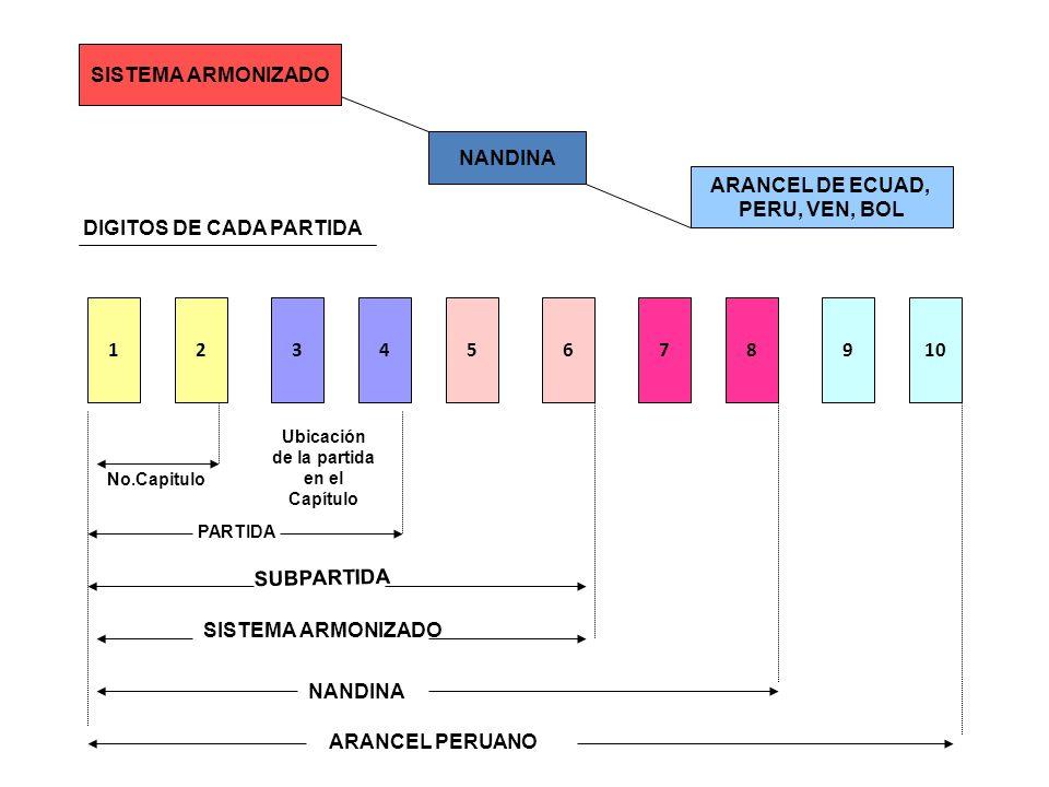 SISTEMA ARMONIZADO ARANCEL DE ECUAD, PERU, VEN, BOL DIGITOS DE CADA PARTIDA 61345278910 NANDINA PARTIDA Ubicación de la partida en el Capítulo SUBPART