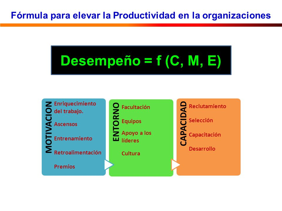 Fórmula para elevar la Productividad en la organizaciones Desempeño = f (C, M, E) MOTIVACION Enriquecimiento del trabajo. Ascensos Entrenamiento Retro