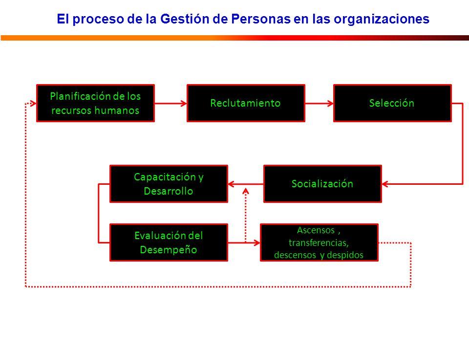 El proceso de la Gestión de Personas en las organizaciones Planificación de los recursos humanos ReclutamientoSelección Ascensos, transferencias, descensos y despidos Socialización Capacitación y Desarrollo Evaluación del Desempeño