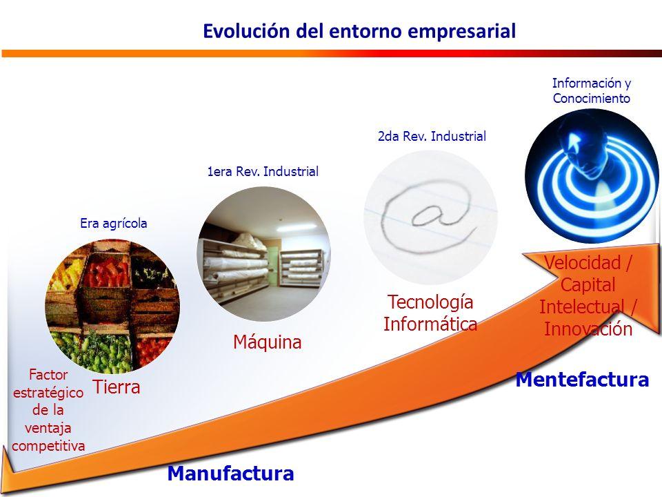 Tierra Máquina Velocidad / Capital Intelectual / Innovación Información y Conocimiento Tecnología Informática Factor estratégico de la ventaja competitiva Mentefactura Era agrícola 1era Rev.