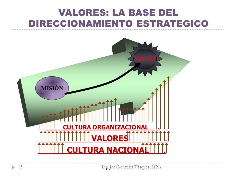 Ing. Joe González Vásquez, MBA.15 MISIÓN VISIÓN CULTURA ORGANIZACIONAL. CULTURA ORGANIZACIONAL. VALORES. VALORES. CULTURA NACIONAL. CULTURA NACIONAL.