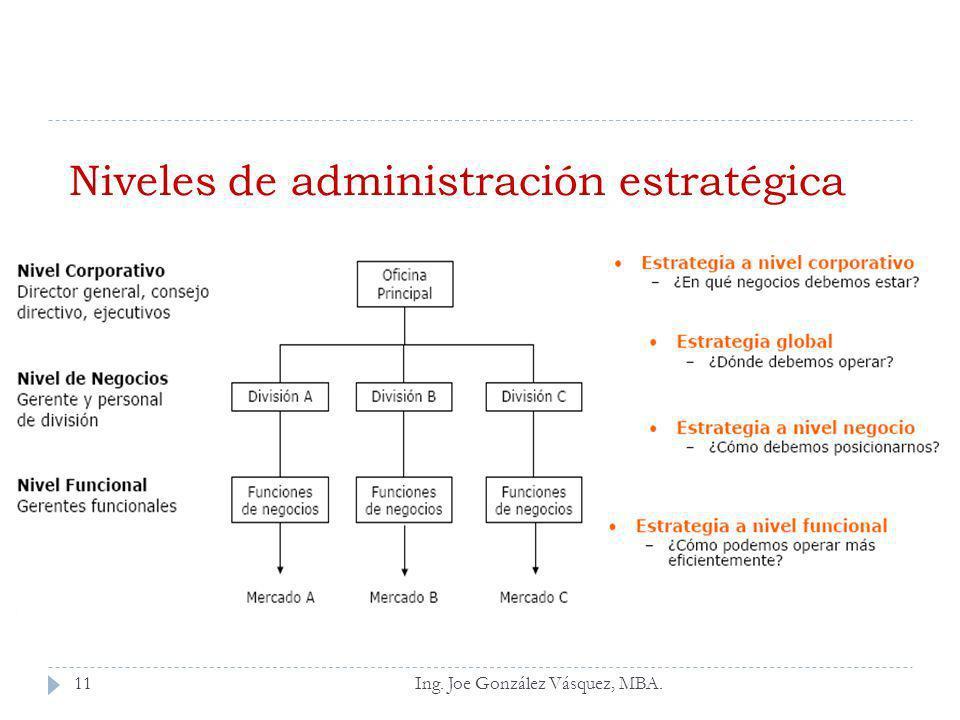 Ing. Joe González Vásquez, MBA. Niveles de administración estratégica 11
