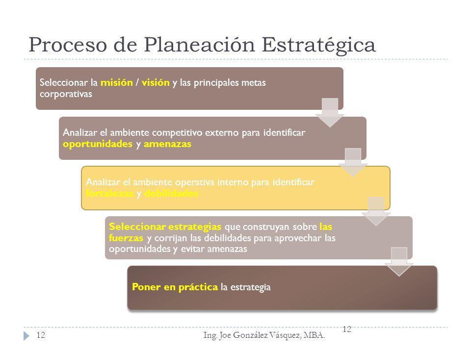 Proceso de Planeación Estratégica Ing. Joe González Vásquez, MBA. Seleccionar la misión / visión y las principales metas corporativas Analizar el ambi