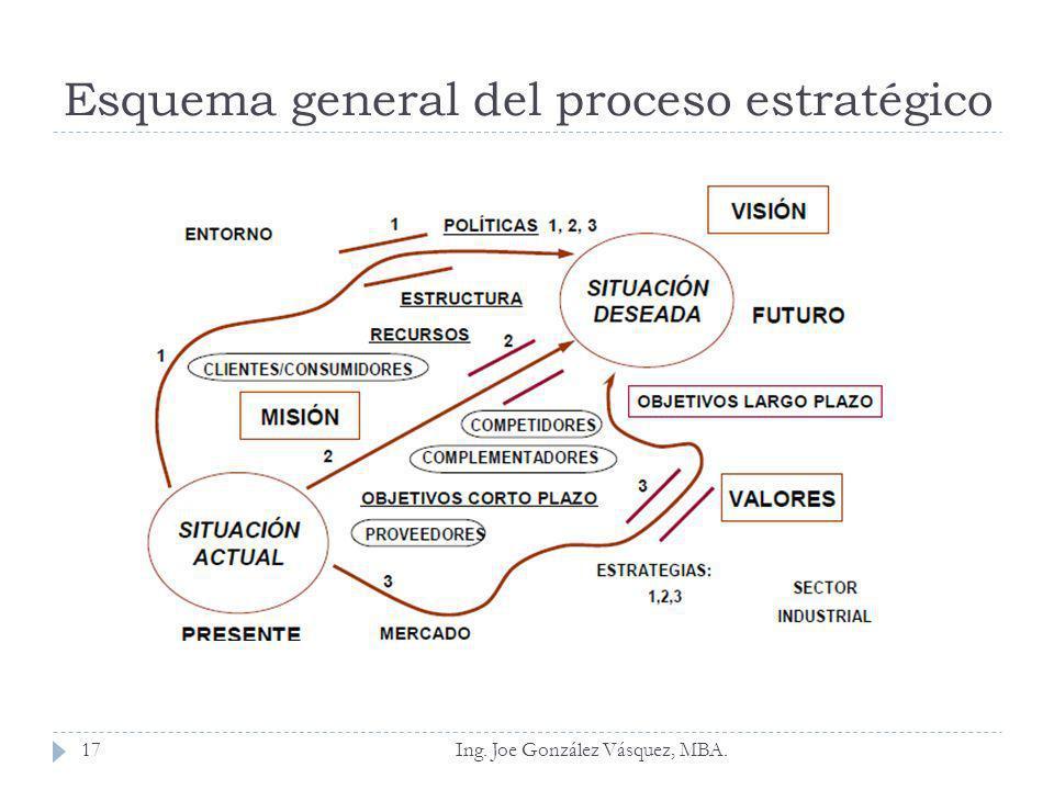 Esquema general del proceso estratégico Ing. Joe González Vásquez, MBA.17