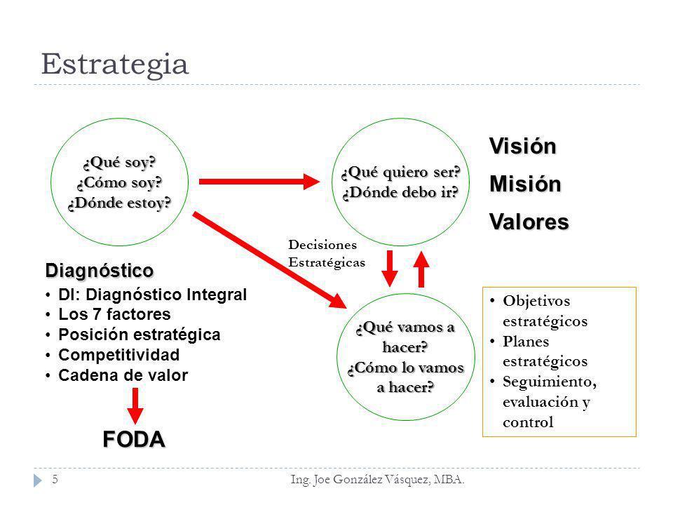 El proceso estratégico Conjunto y secuencia de actividades que desarrolla una organización para alcanzar la visión establecida, ayudándola a proyectarse al futuro.
