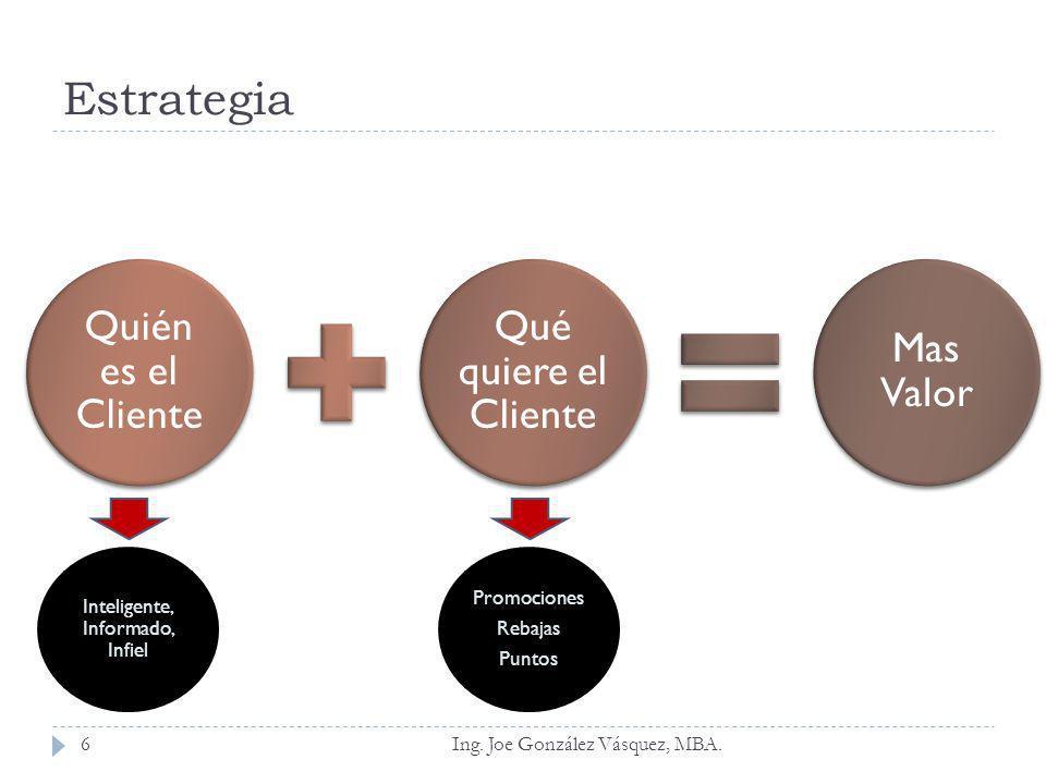 Ing. Joe González Vásquez, MBA. Quién es el Cliente Qué quiere el Cliente Mas Valor Inteligente, Informado, Infiel Promociones Rebajas Puntos Estrateg