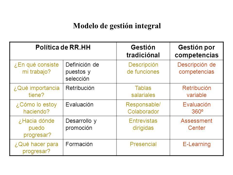 Política de RR.HHGestión tradiciónal Gestión por competencias ¿En qué consiste mi trabajo? Definición de puestos y selección Descripción de funciones