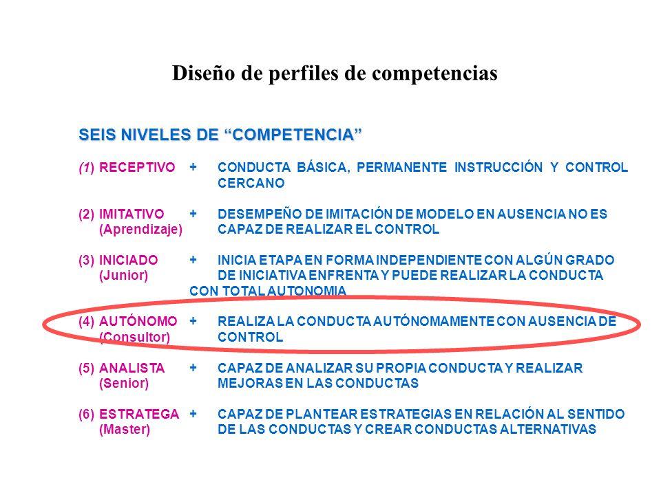 Diseño de perfiles de competencias SEIS NIVELES DE COMPETENCIA (1)RECEPTIVO +CONDUCTA BÁSICA, PERMANENTE INSTRUCCIÓN Y CONTROL CERCANO (2)IMITATIVO+DE