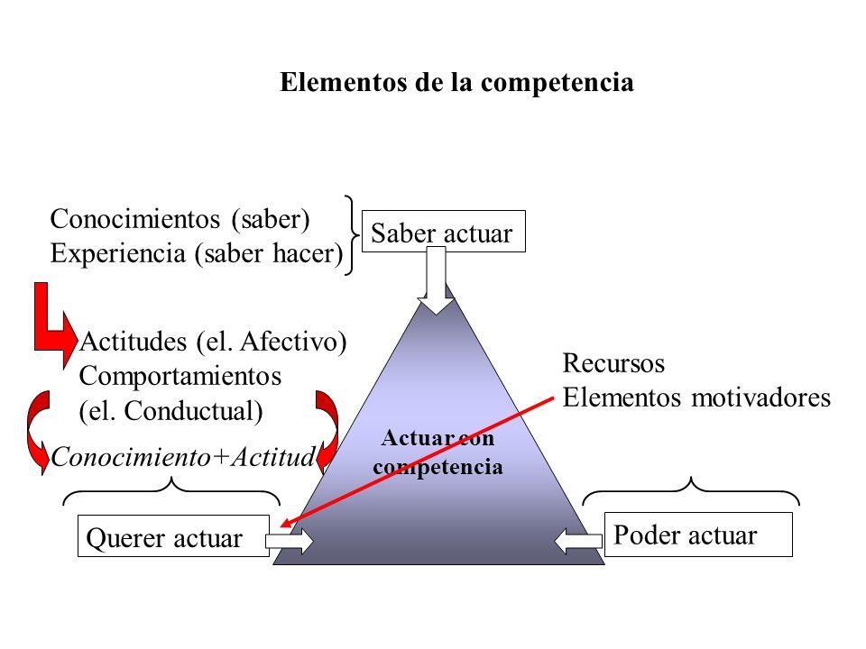 Elementos de la competencia Saber actuar Actuar con competencia Querer actuar Poder actuar Conocimientos (saber) Experiencia (saber hacer) Actitudes (