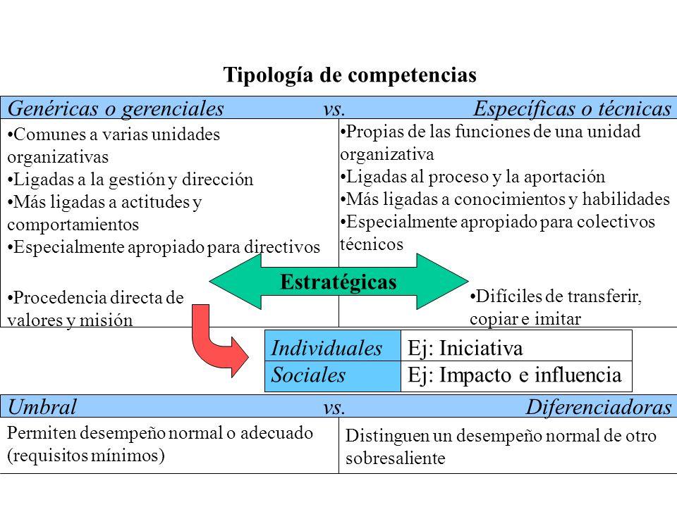 Tipología de competencias Umbralvs.Diferenciadoras Permiten desempeño normal o adecuado (requisitos mínimos) Distinguen un desempeño normal de otro so