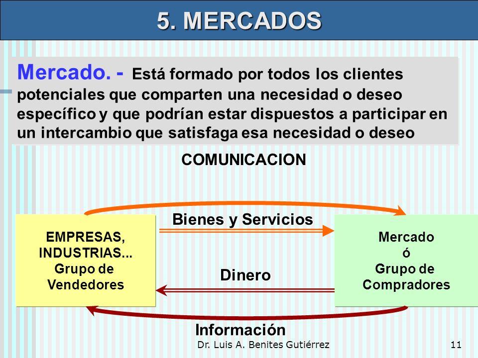 Dr. Luis A. Benites Gutiérrez11 Mercado. - Está formado por todos los clientes potenciales que comparten una necesidad o deseo específico y que podría