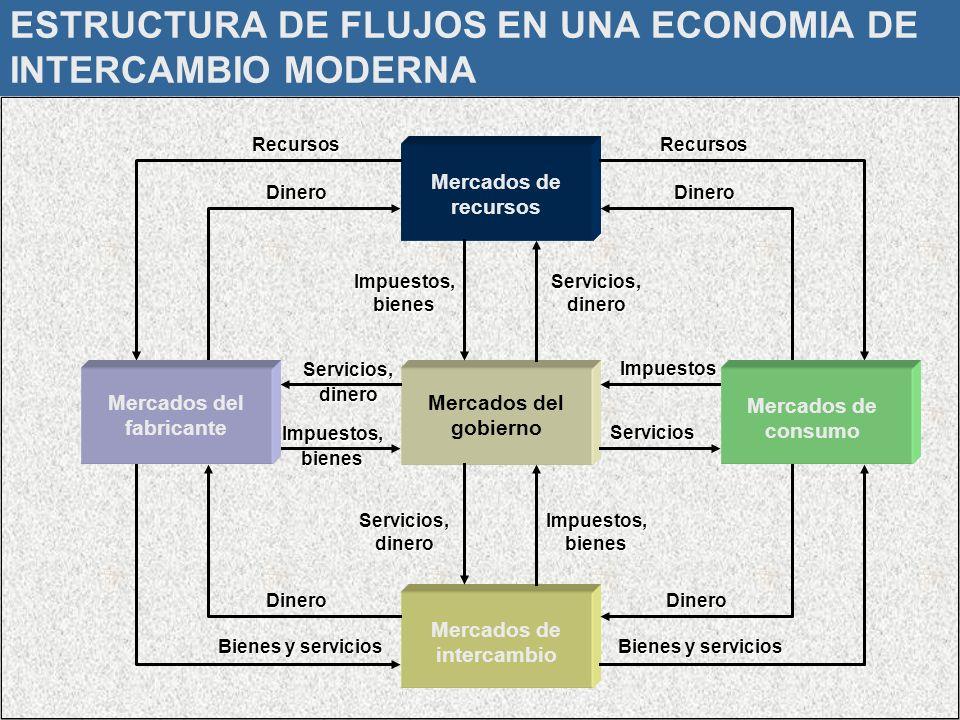 Dr. Luis A. Benites Gutiérrez13 ESTRUCTURA DE FLUJOS EN UNA ECONOMIA DE INTERCAMBIO MODERNA Mercados de recursos Mercados del gobiernoRecursos Mercado