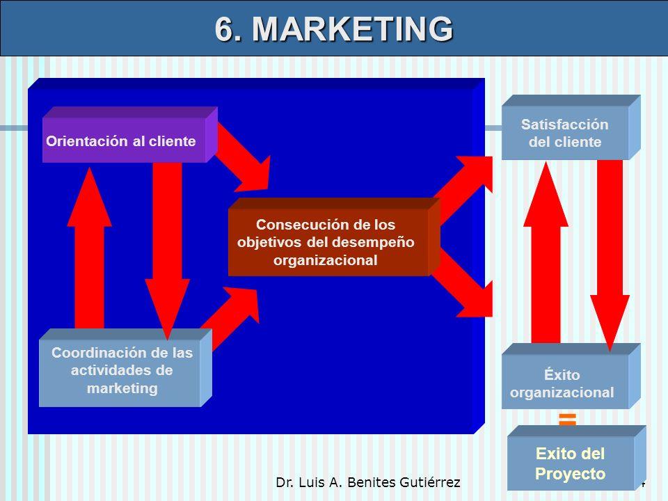 Dr. Luis A. Benites Gutiérrez14 Coordinación de las actividades de marketing Consecución de los objetivos del desempeño organizacional Satisfacción de