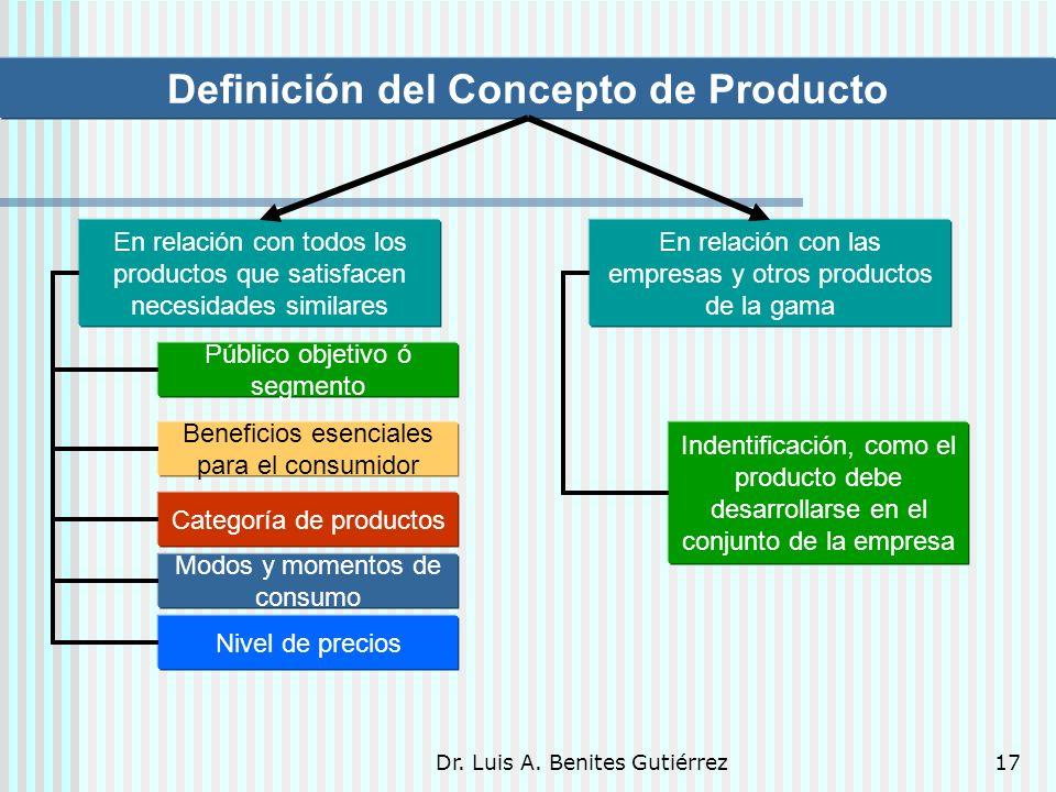 Dr. Luis A. Benites Gutiérrez17 Definición del Concepto de Producto En relación con todos los productos que satisfacen necesidades similares En relaci