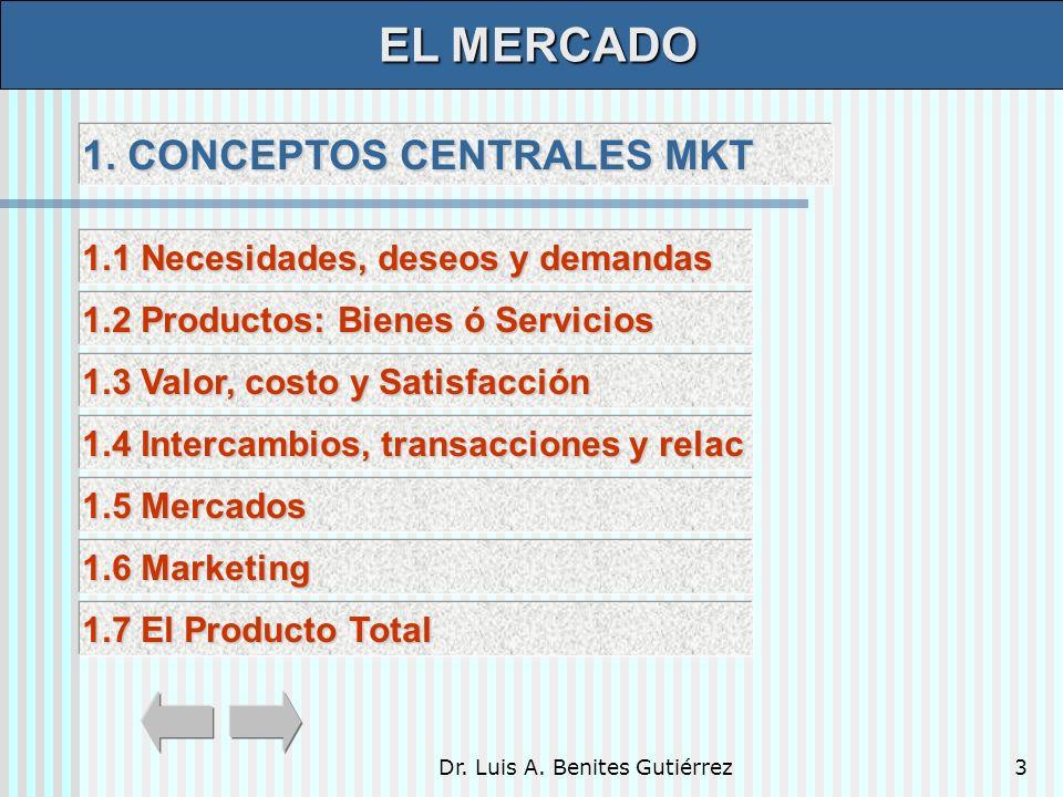Dr. Luis A. Benites Gutiérrez3 1. CONCEPTOS CENTRALES MKT 1. CONCEPTOS CENTRALES MKT EL MERCADO EL MERCADO 1.1 Necesidades, deseos y demandas 1.1 Nece