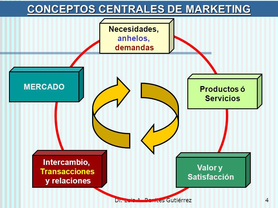 Dr. Luis A. Benites Gutiérrez4 Necesidades, anhelos, demandas Valor y Satisfacción Intercambio, Transacciones y relaciones Productos ó Servicios MERCA