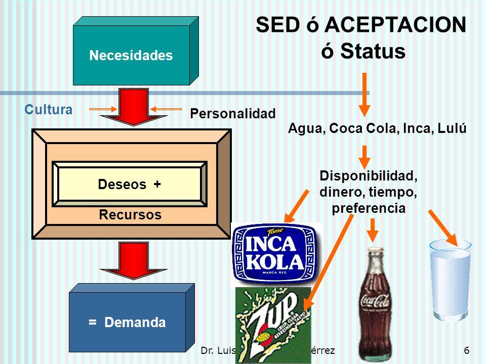 Dr. Luis A. Benites Gutiérrez6 Necesidades = Demanda Recursos Deseos + SED ó ACEPTACION ó Status Agua, Coca Cola, Inca, Lulú Disponibilidad, dinero, t