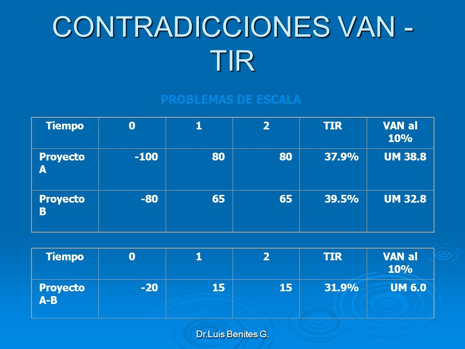 Tiempo012TIRVAN al 10% Proyecto A -10080 37.9%UM 38.8 Proyecto B -8065 39.5%UM 32.8 Tiempo012TIRVAN al 10% Proyecto A-B -2015 31.9%UM 6.0 PROBLEMAS DE