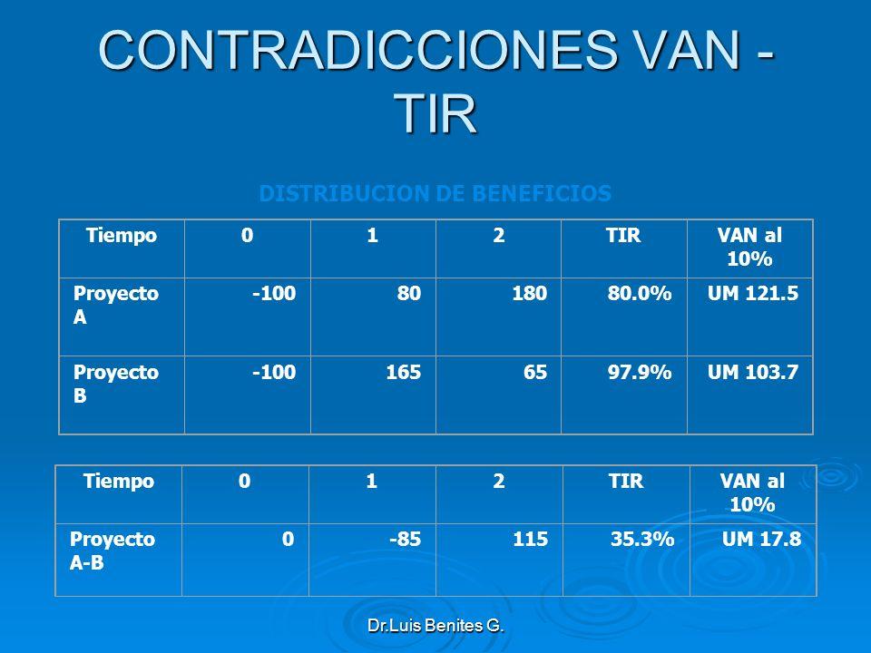 Tiempo012TIRVAN al 10% Proyecto A -1008018080.0%UM 121.5 Proyecto B -1001656597.9%UM 103.7 Tiempo012TIRVAN al 10% Proyecto A-B 0-8511535.3%UM 17.8 DIS