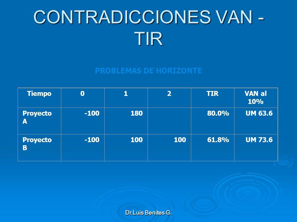 Tiempo012TIRVAN al 10% Proyecto A -100180 80.0%UM 63.6 Proyecto B -100100 61.8%UM 73.6 PROBLEMAS DE HORIZONTE CONTRADICCIONES VAN - TIR Dr.Luis Benite
