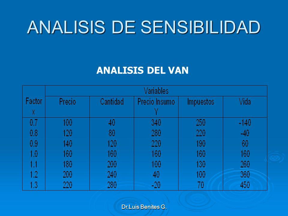ANALISIS DE SENSIBILIDAD ANALISIS DEL VAN Dr.Luis Benites G.
