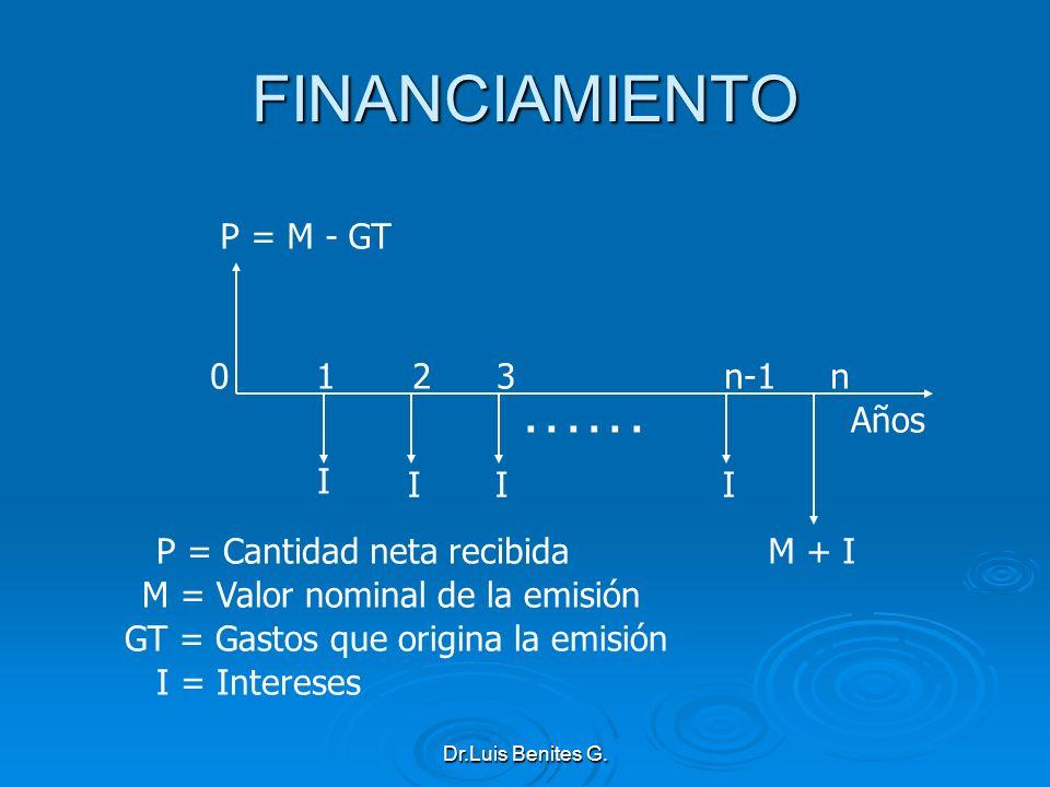 P = Cantidad neta recibida M = Valor nominal de la emisión GT = Gastos que origina la emisión I = Intereses I II P = M - GT 0 1 2 3 n-1 n M + I I... A