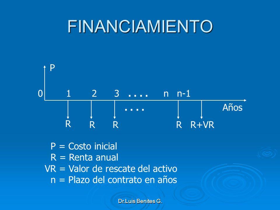 R RR P 0 1 2 3.... n n-1.. Años RR+VR P = Costo inicial R = Renta anual VR = Valor de rescate del activo n = Plazo del contrato en años FINANCIAMIENTO