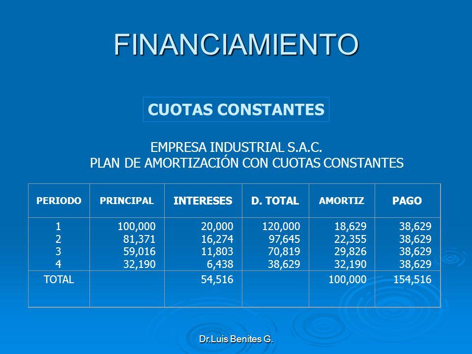 EMPRESA INDUSTRIAL S.A.C. PLAN DE AMORTIZACIÓN CON CUOTAS CONSTANTES PERIODOPRINCIPAL INTERESESD. TOTAL AMORTIZ PAGO 12341234 100,000 81,371 59,016 32