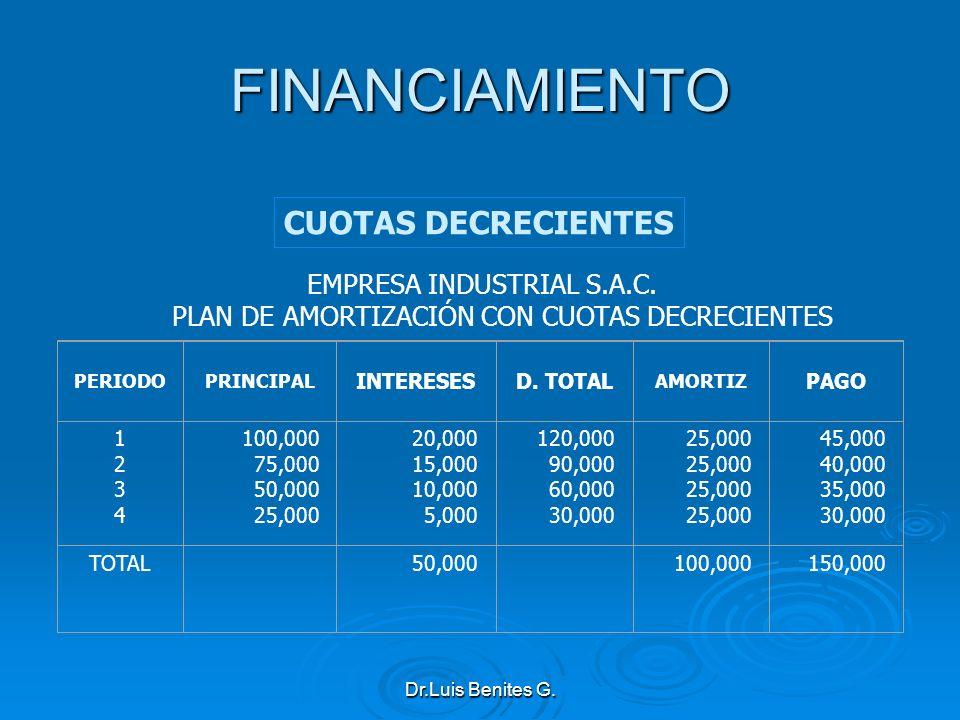 EMPRESA INDUSTRIAL S.A.C. PLAN DE AMORTIZACIÓN CON CUOTAS DECRECIENTES PERIODOPRINCIPAL INTERESESD. TOTAL AMORTIZ PAGO 12341234 100,000 75,000 50,000