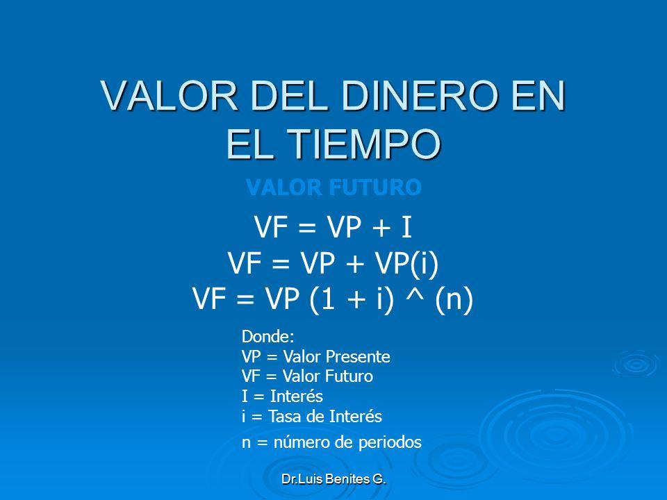 VF = VP + I VF = VP + VP(i) VF = VP (1 + i) ^ (n) Donde: VP = Valor Presente VF = Valor Futuro I = Interés i = Tasa de Interés n = número de periodos
