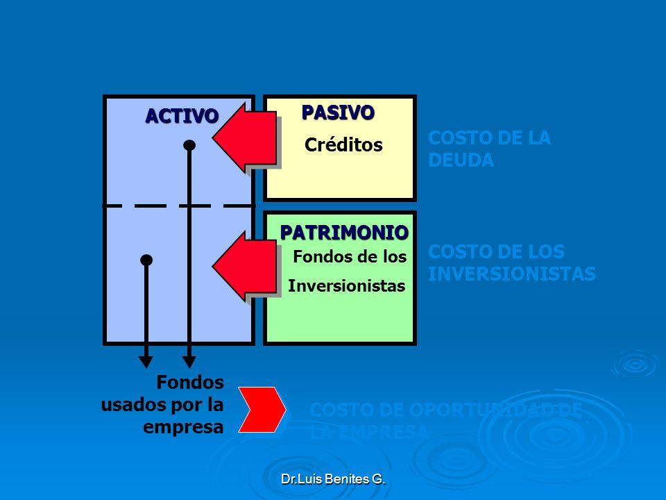 ACTIVO COSTO DE LA DEUDA Créditos Fondos de los Inversionistas Fondos usados por la empresa COSTO DE OPORTUNIDAD DE LA EMPRESA COSTO DE LOS INVERSIONI