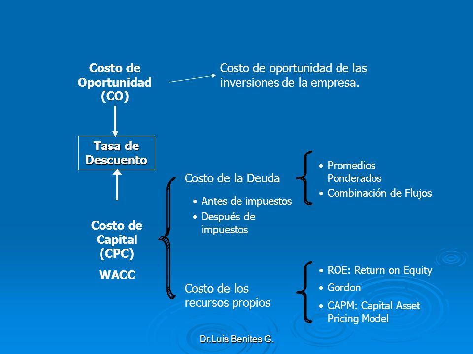 Costo de Oportunidad (CO) Costo de Capital (CPC) WACC Costo de la Deuda Costo de los recursos propios Tasa de Descuento Costo de oportunidad de las in