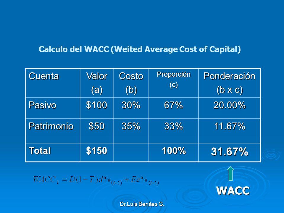 Calculo del WACC (Weited Average Cost of Capital) CuentaValor(a)Costo(b)Proporción(c)Ponderación (b x c) Pasivo$10030%67%20.00% Patrimonio$5035%33%11.