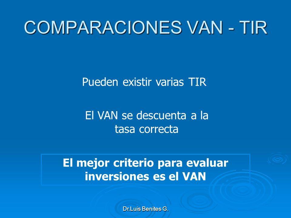 Pueden existir varias TIR El VAN se descuenta a la tasa correcta El mejor criterio para evaluar inversiones es el VAN COMPARACIONES VAN - TIR Dr.Luis