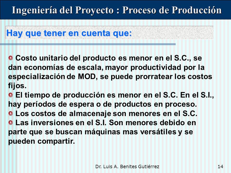 Dr. Luis A. Benites Gutiérrez14 Hay que tener en cuenta que: Hay que tener en cuenta que: Ingeniería del Proyecto : Proceso de Producción Ingeniería d