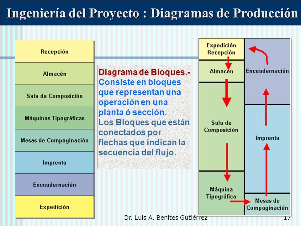 Dr. Luis A. Benites Gutiérrez17 Diagrama de Bloques.- Diagrama de Bloques.- Consiste en bloques que representan una operación en una planta ó sección.